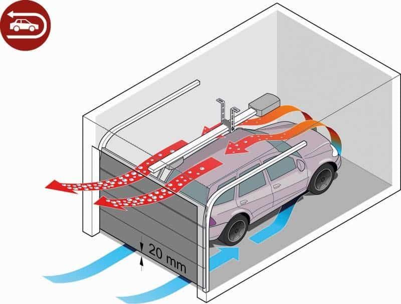 vetrací systém do garáže