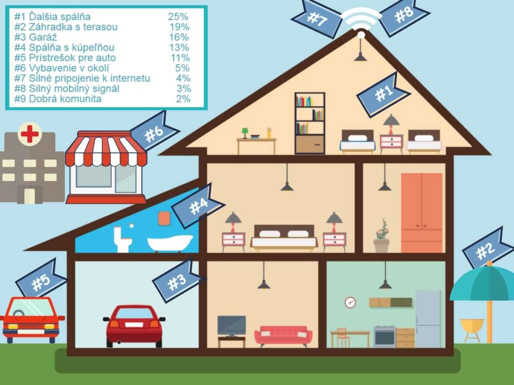 Garáž zvýši hodnotu domu
