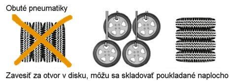 Návod ako skladovať pneumatiky