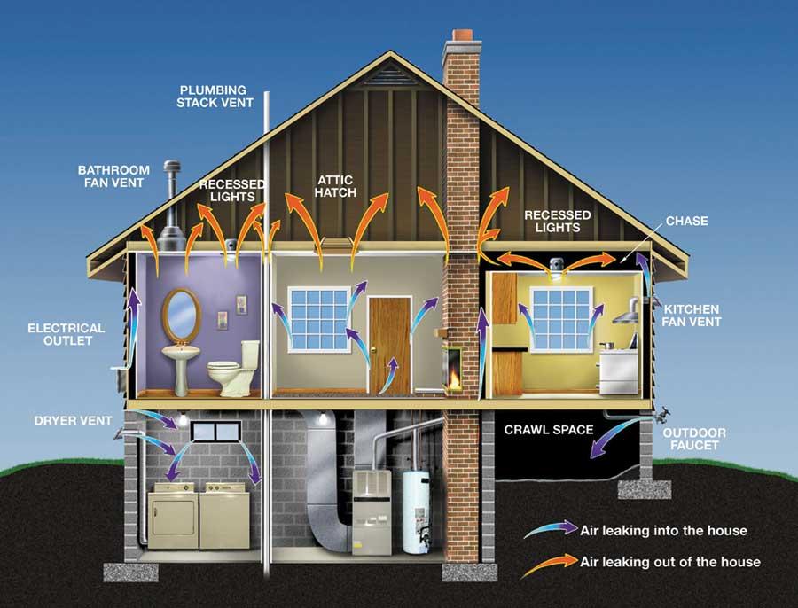 Ako nájsť vzduchové úniky v dome